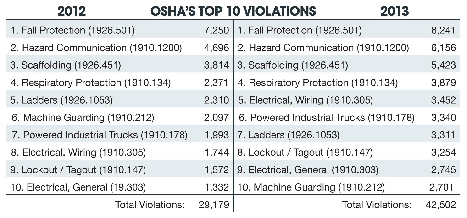 Top 10 osha violations for 2013 reveal increase in citations top 10 osha violations 2012 2013 10313 ja 1betcityfo Images