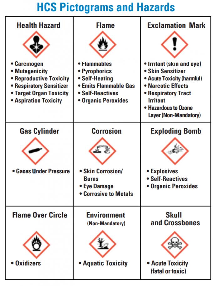 Safety Services Company: HazCom Symbols
