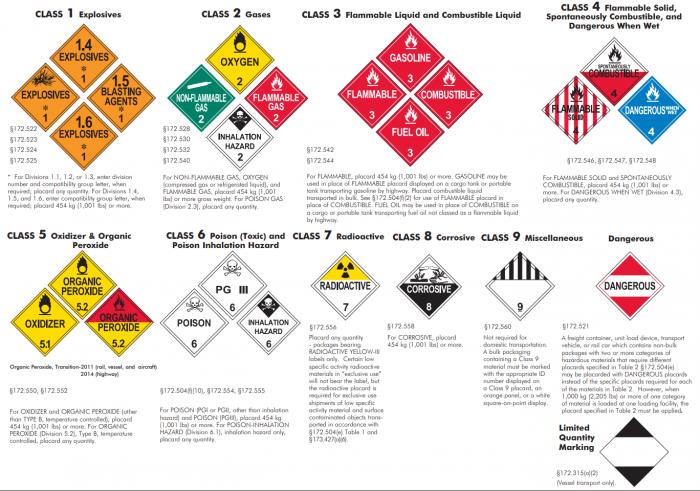 Safety Services Company - HazCom Chart