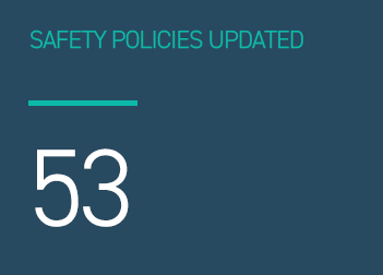 Safety Policies Updated