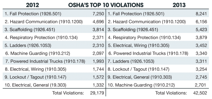 Top 10 OSHA Violations 2012 2013 10.3.13 JA